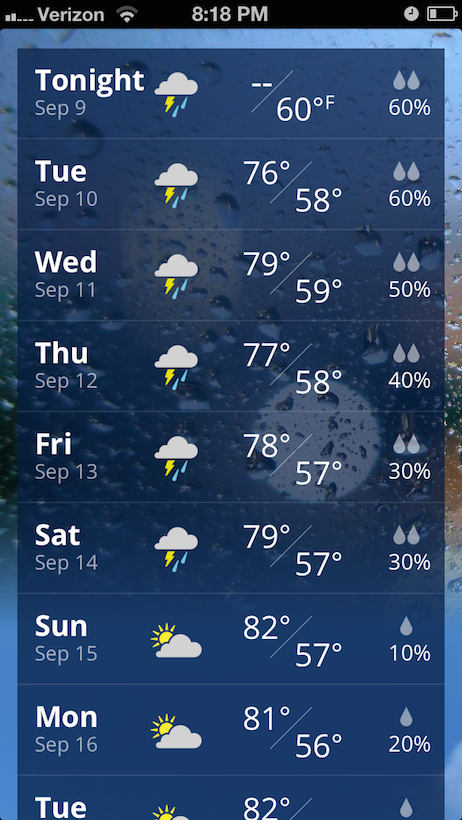 Week weather forcast