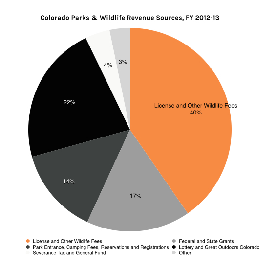 Colorado Parks and Wildlife Revenue Sources, FY 2012-13