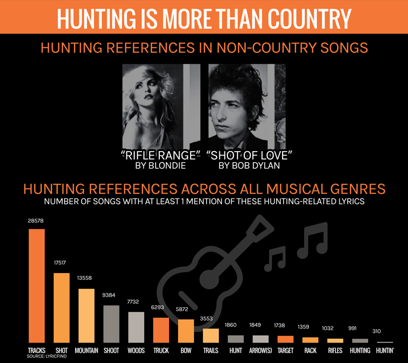 Hunting + country music   goHUNT