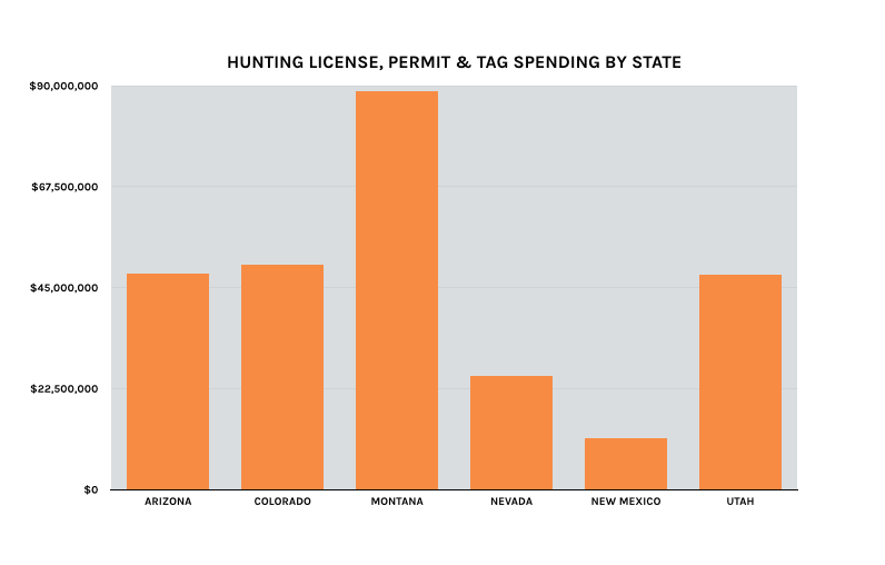 Following the fees gohunt for Colorado fishing license fees