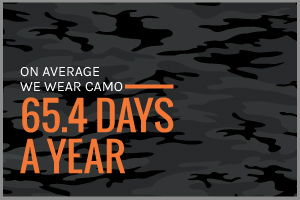 Text: On average we wear camo 65.4 Days a year
